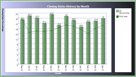 Closing Ratio History by Month